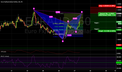 EURAUD: Coming up on the D leg on a Bat
