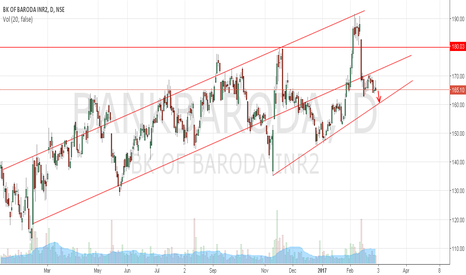 BANKBARODA: Bank of Baroda to retrace up to 161