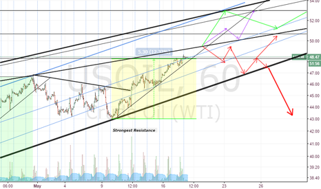 USOIL: Where could we go from here? SUPPORT/RESISTANCE