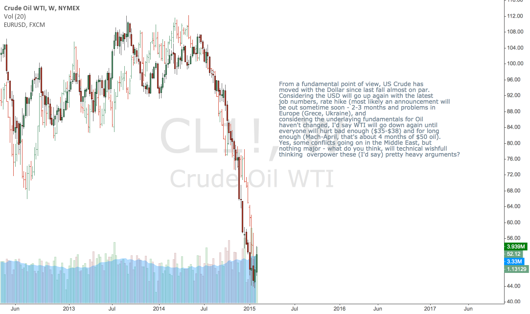 WTI might move lower as the Dollar gets stronger