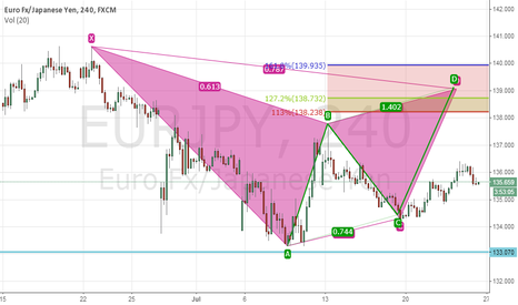 EURJPY: 4hr GARTLY PAATERN