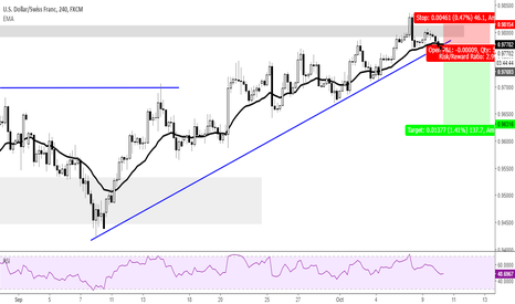USDCHF: Rolling over after failed attempt