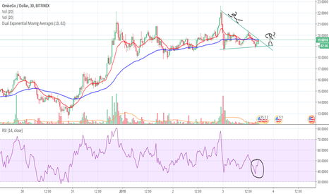 OMGUSD: OMG Breakout Expected (Potential Upside - RSI Bullish)