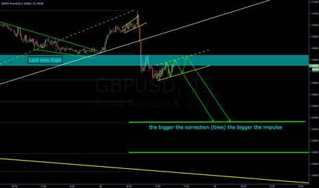 GBPUSD: pattern for continuacion