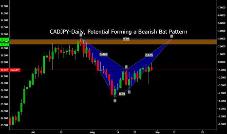 CADJPY: CADJPY-Daily, Potential Forming a Bearish Bat Pattern