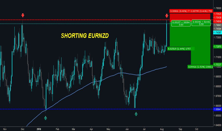 EURNZD: EURNZD Touched Resistance - Potential for Reversal!