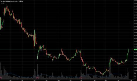 VRX: $VRX Short Swing trade