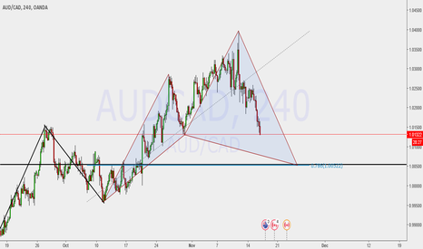 AUDCAD: Possible Bullish Cypher Pattern