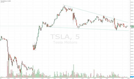 TSLA: Intraday Tesla wedge