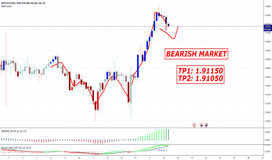 GBPNZD: GBP/NZD - BEARISH MARKET - FOR ME ITS 100%