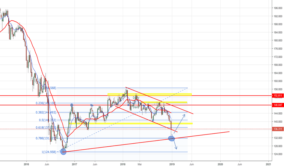 GBPJPY: Gbp/Jpy - Weekly