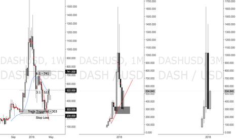 DASHUSD: DASH - Crypto Long - 3:1 Hit