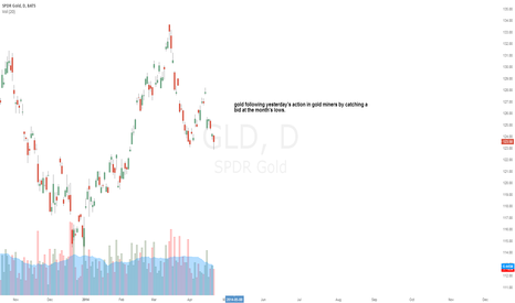GLD: Gold catching a bid