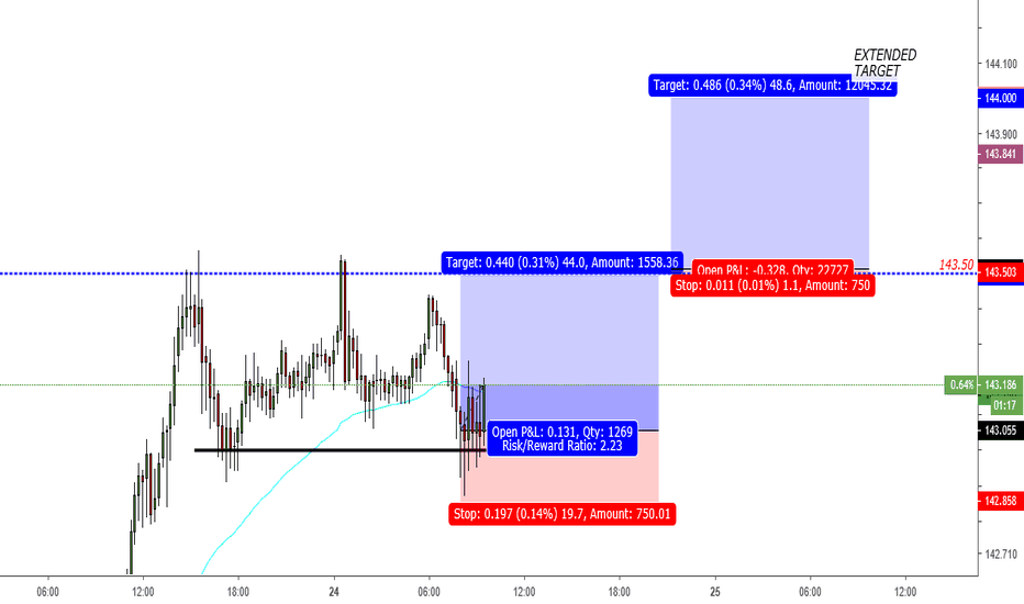GBPJPY: GJ INTRADAY LONG