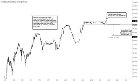GE1!: Eurodollar Short