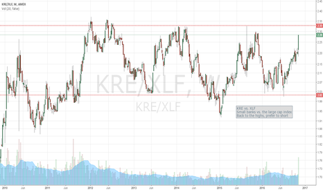 KRE/XLF: Regional Banks vs. XLF
