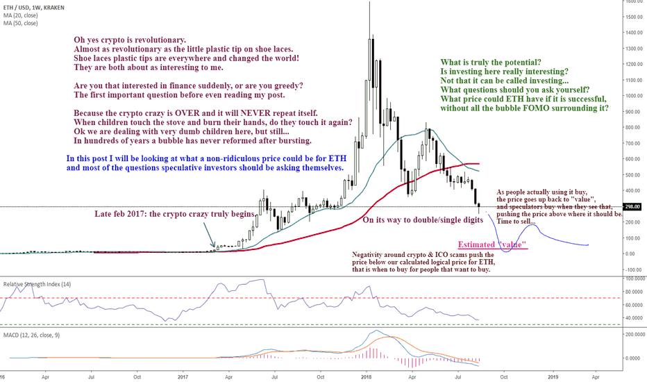 """ETHUSD: So you absolutely want to """"invest"""" in crypto. Here is one."""