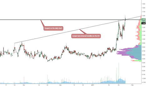 URU: Is a pullback on the way?