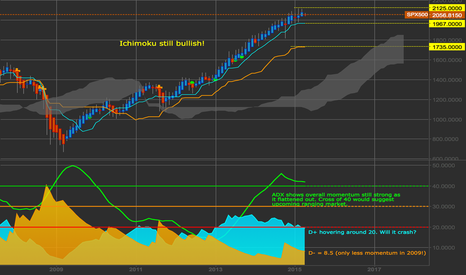 SPX500: SP500 Monthly Analysis
