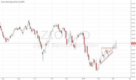 ZION: Breakout has held thus far