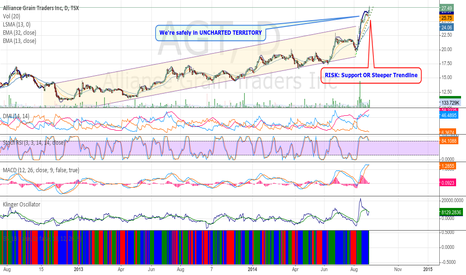 AGT: Alliance Grain Traders (TSX:AGT)  safely in uncharted Territory