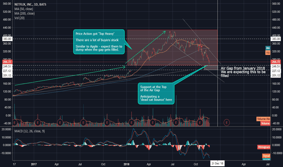 NFLX: NFLX - Ready to Fall