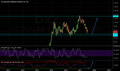 DXY: DXY Long next month