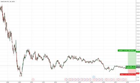 BCS: Barclays Long Idea