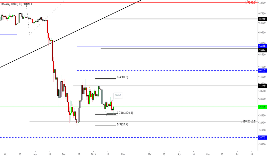 BTCUSD: BTCUSD - Significant Levels to Watch