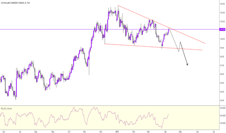 DXY: DXY UPDATE - MONEY MAKER