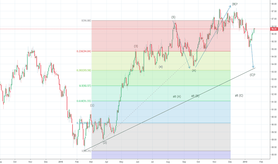 DXY: US Dollar Index completes and correction at 96.20/30