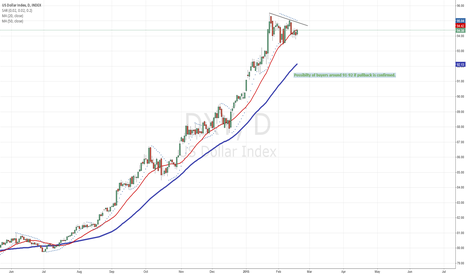 DXY: US Dollar Pullback looms