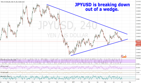 JPYUSD: JPYUSD is breaking down out of a wedge.