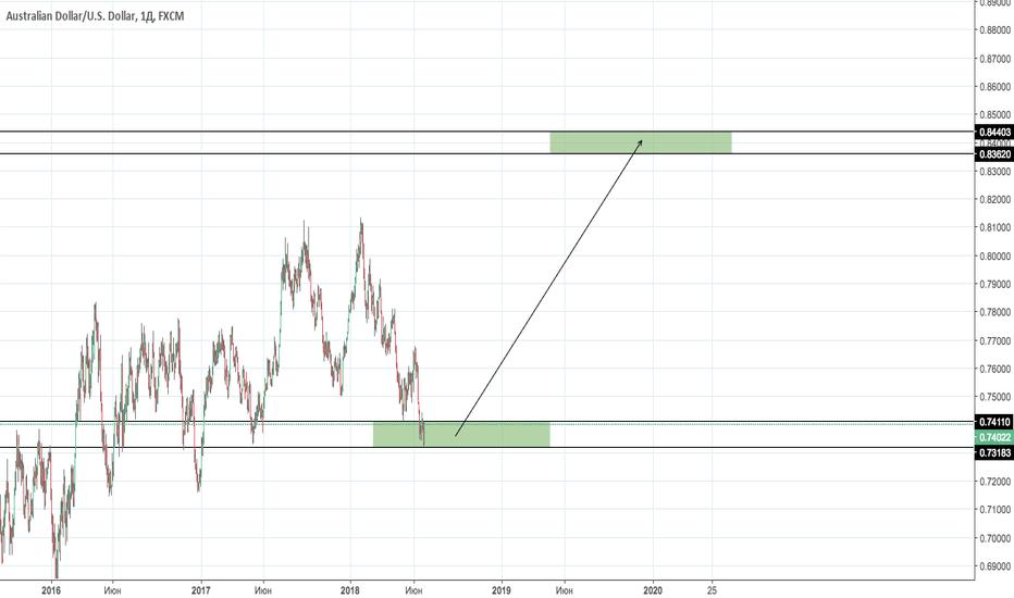 AUDUSD: AUD/USD Scenario