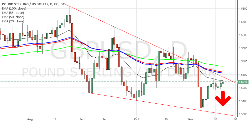 GBPUSD as per Trendlines Cycle... downside on on way...!!!