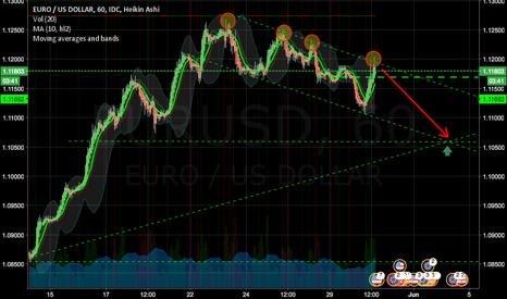 EURUSD: Expecting a short term short for EURUSD