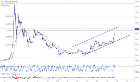 BTCUSD: Bitcoin reaches extended targets
