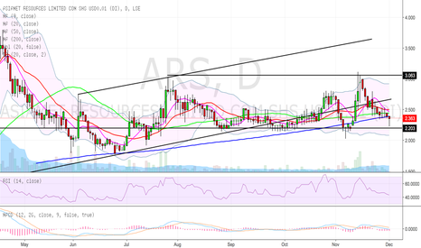 ARS: ARS - near bottom of consolidation/trading channel.