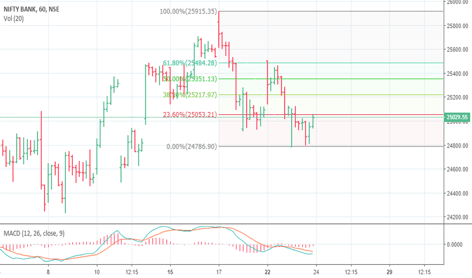 BANKNIFTY: BANKNIFTY VERY VERY LIKELY TO CROSS 25300