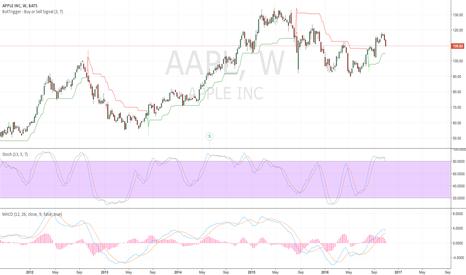 AAPL: AAPL - weekly showing intermediate weakeness. Long Term still up
