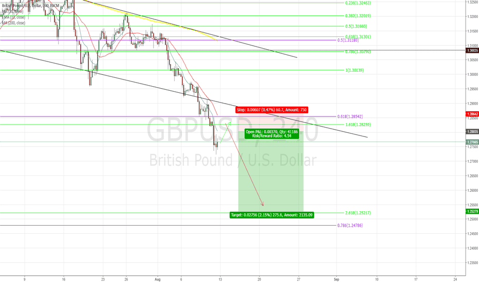 GBPUSD: Cable retracement before Short