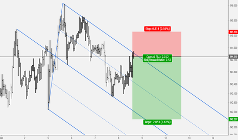 GBPJPY: GBPJPY: Sell Opportunity At Upper Parallel of Median Line