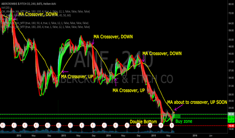 ANF: ANF double bottom, MA crossover