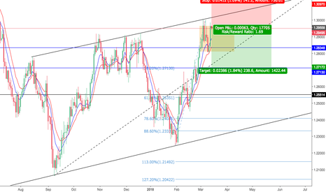 USDCAD: Double top w/ retracement into 382 lvl