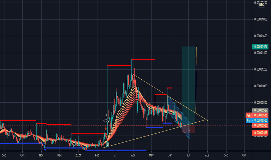 tradingview poly btc