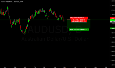 AUDUSD: Shorting AUDUSD