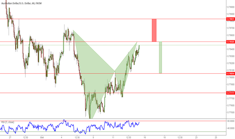 AUDUSD: I am in