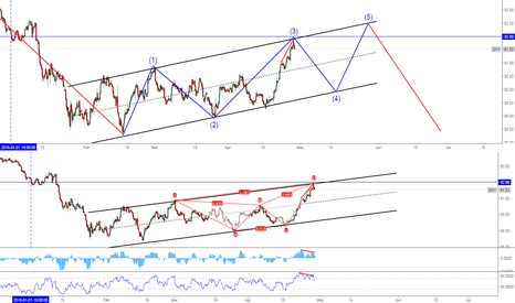 DXY: DXY Bearish Butterfly + 3rd Elliot Wave flag consolidation.
