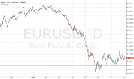 EURUSD: EURUSD Trend Lines