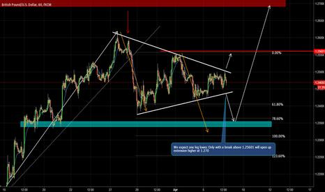 GBPUSD: GBP/USD Lower Again?